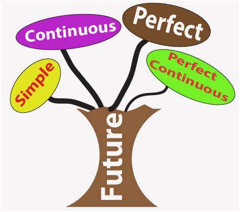 Contoh Cerita Simple Future Tense Menggunakan Going To Erva
